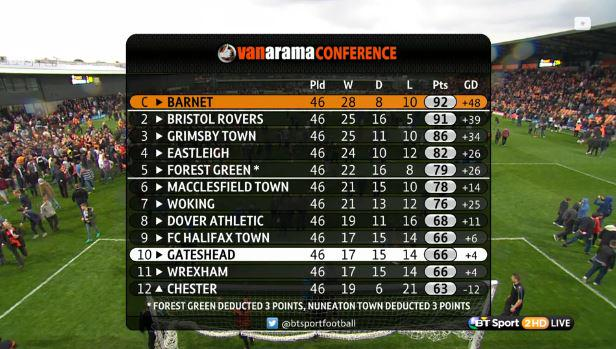 Heres The Final Vanarama Conference Table Barnetfc Are Champions - Conference table football