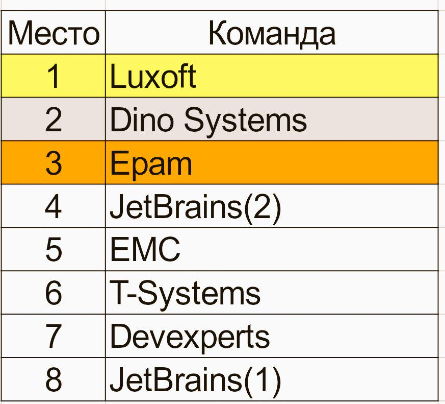 таблица чемпионата россии по футболу 2 дивизион
