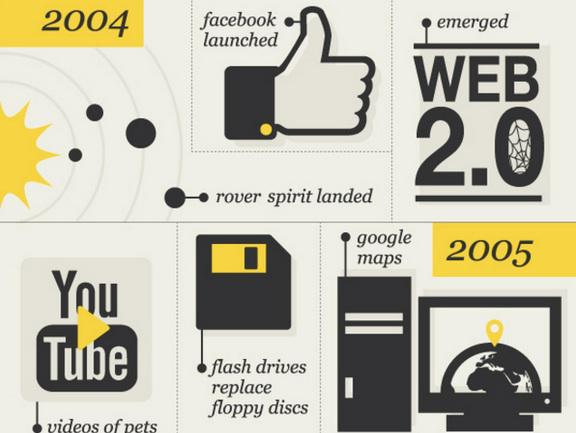 The progress of technology - find out more here: http://t.co/4bHwS5P7xo #infographic http://t.co/RpbciL8295