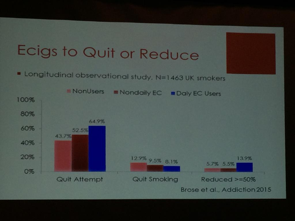 So far no good evidence from RCTs that #vaping helps smoking cessation on large scale #ahcj15 #ecigs http://t.co/addDsE1o7u