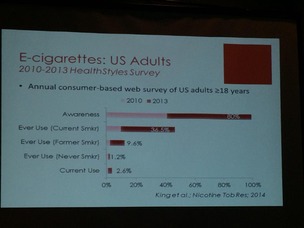 Survey on who's using #ecigs #ahcj15 http://t.co/T5XNGHkOPE