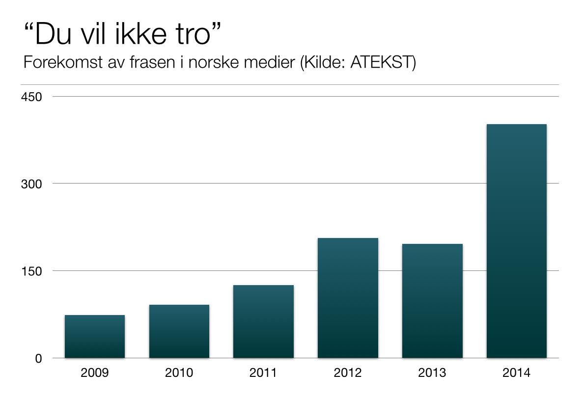 Har laget en graf over buzzifiseringen av norske medier. Enjoy! http://t.co/UqV48mGhHG