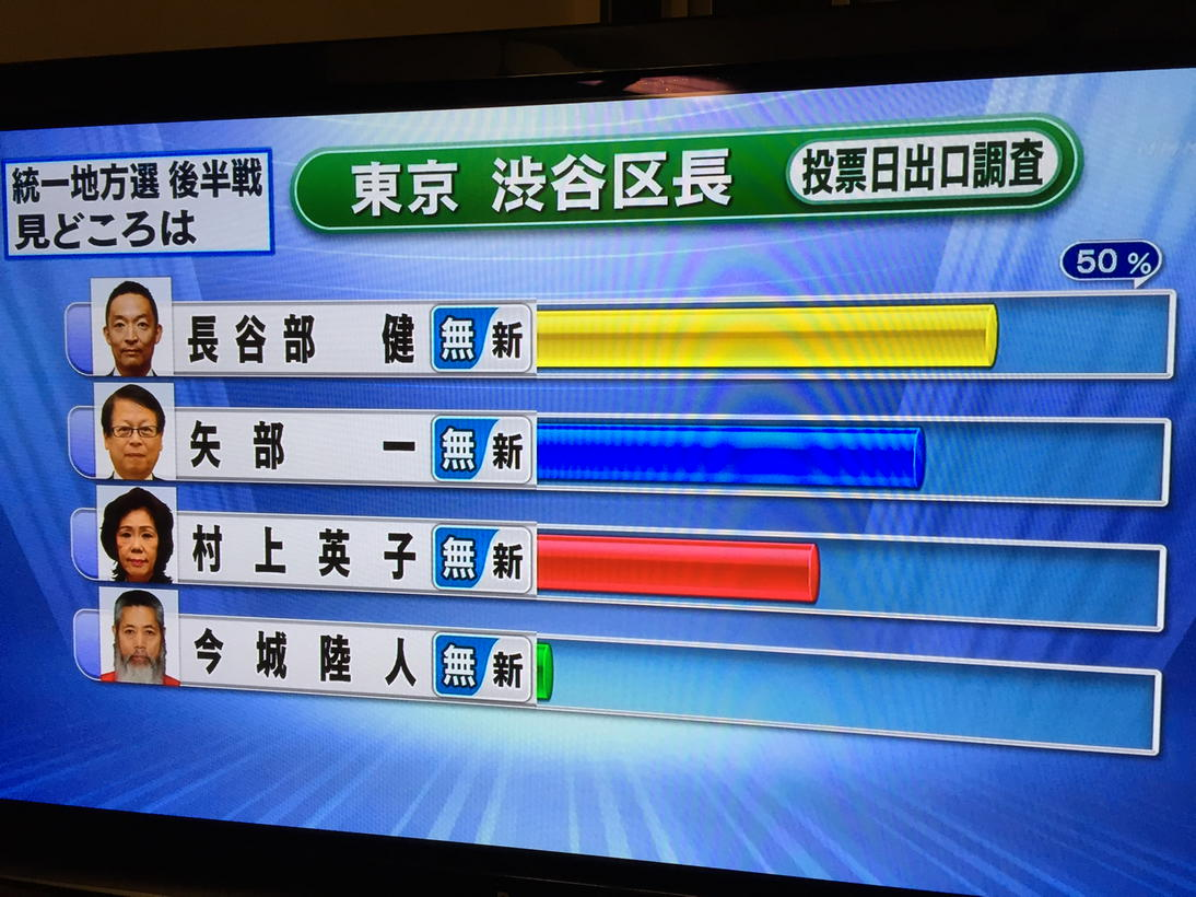 渋谷区長選挙 開票率50% http://t.co/g3cCjr6Q6r
