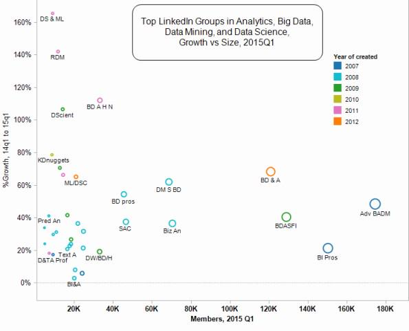 Top LinkedIn Groups for #Analytics, #BigData - growth vs size, 2015Q1