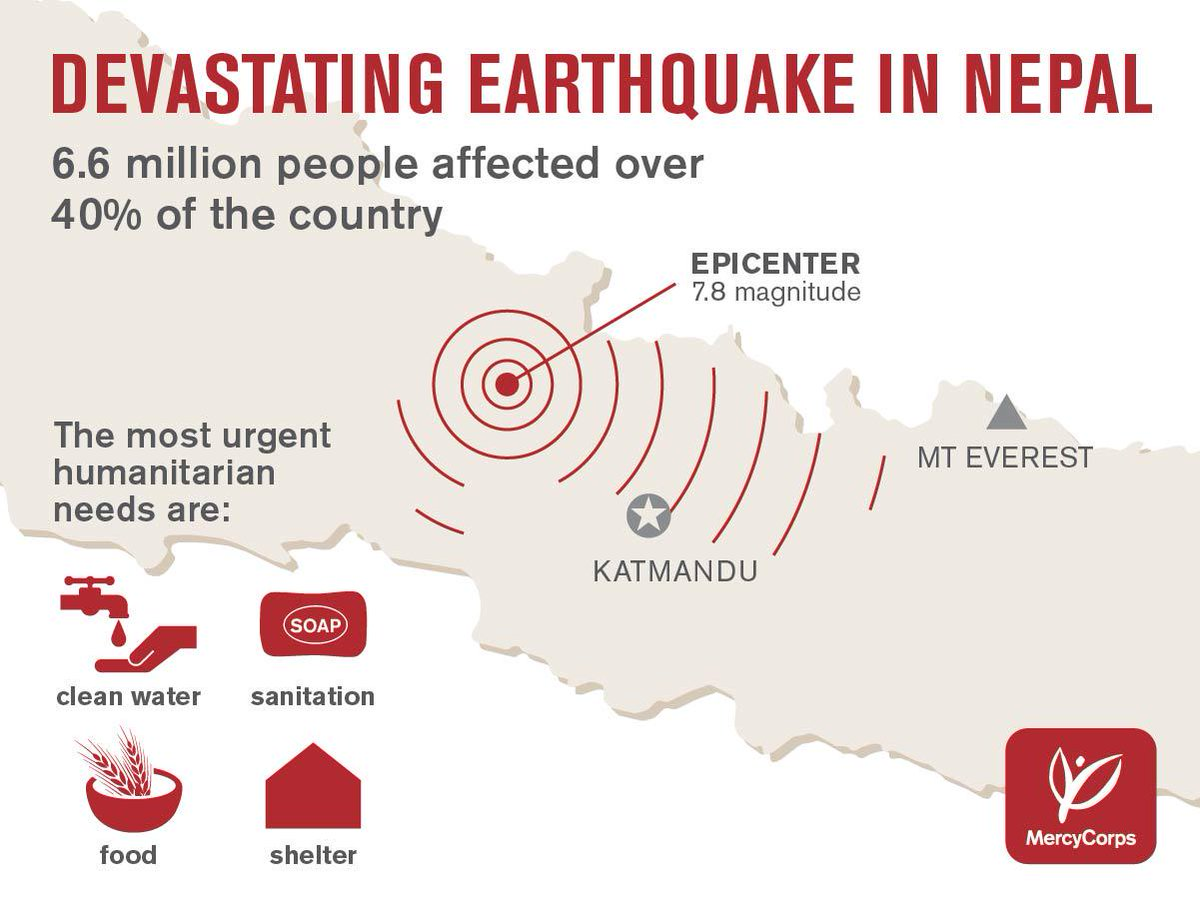 8 million people have been affected by the devastating #NepalEarthquake. Please help now: http://t.co/UxMvlQzRg0 http://t.co/d47IbRaITf