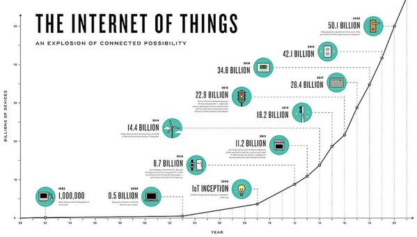 THE INTERNET OF THINGS - An Explosion of Growth #IoT #IoE  #wearables #technology @JRBuckley68 http://t.co/A0RPgUXkY0