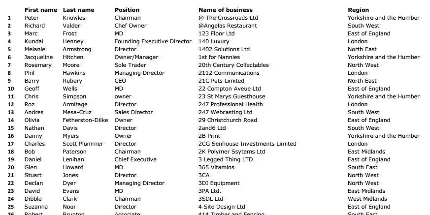 Errrr, Tory 'small business owners' letter is signed by people who don't own a business! http://t.co/cJv9cEbyh1 http://t.co/qwjIUgUdoG