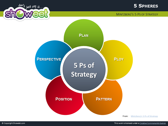 mintzberg and 5 p s of strategy Porter's five forces framework is a tool for analyzing  other porter strategy tools include the value chain and generic  mintzberg, h , ahlstrand, b and.