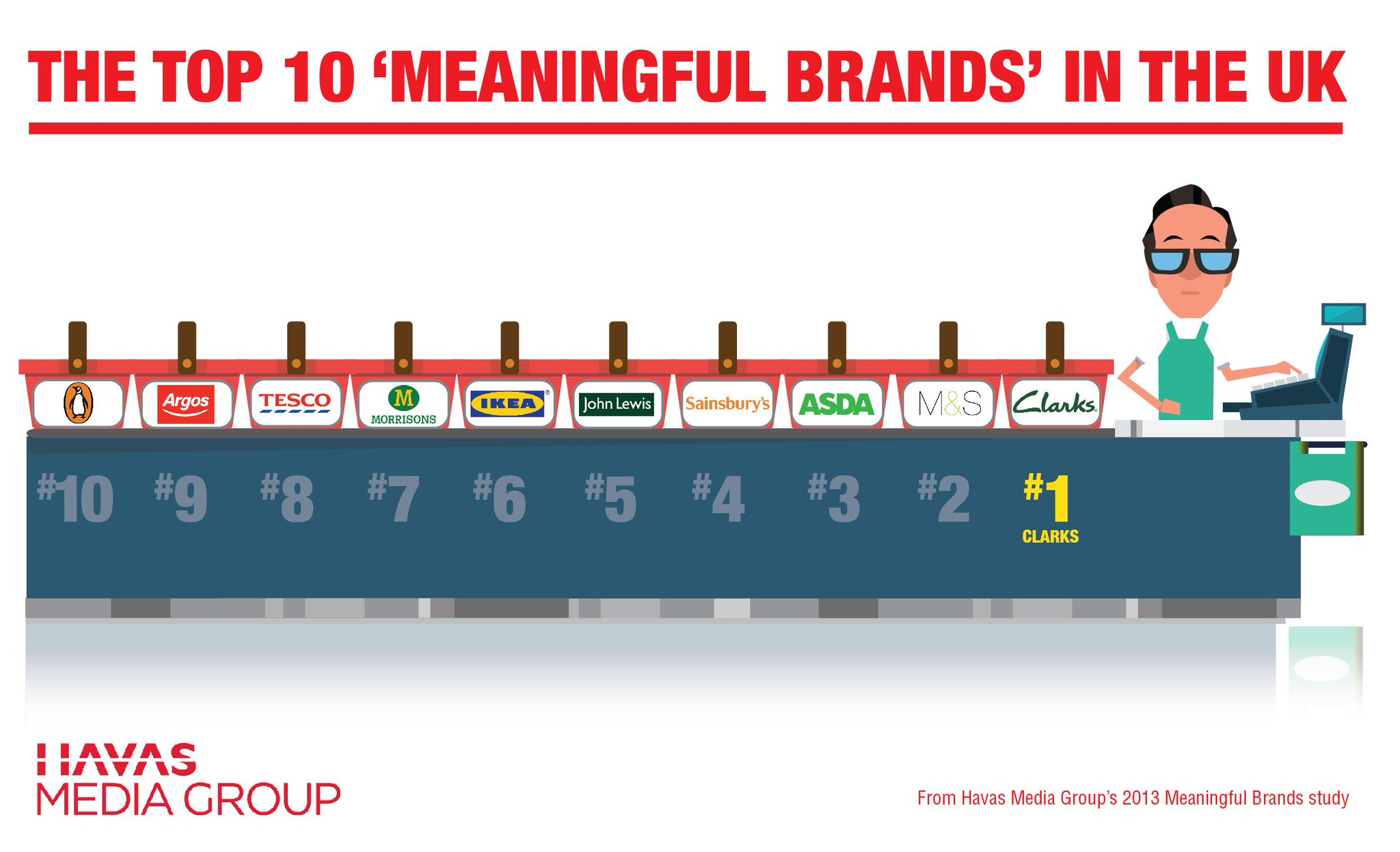 Retail was the most meaningful category in our 2013 #MeaningfulBrands survey. Top 10 brands here.. #meaningfulretail http://t.co/V9dBxt8cwc