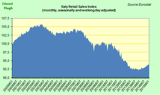Italian retail sales since start of century. Problems in domestic consumer demand pre-date financial crisis. http://t.co/imD43qQVsa