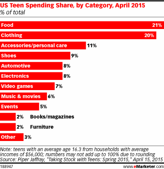 Who's taking in the biggest chunk of teen spending? http://t.co/zS3jIk77Fr http://t.co/th87EPvzHB