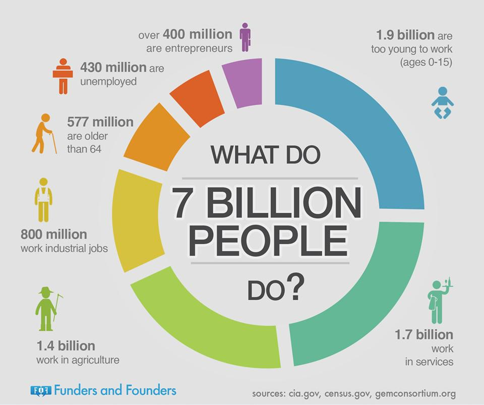 What do 7 billion people do? #infographic http://t.co/xQ9BQJlttD