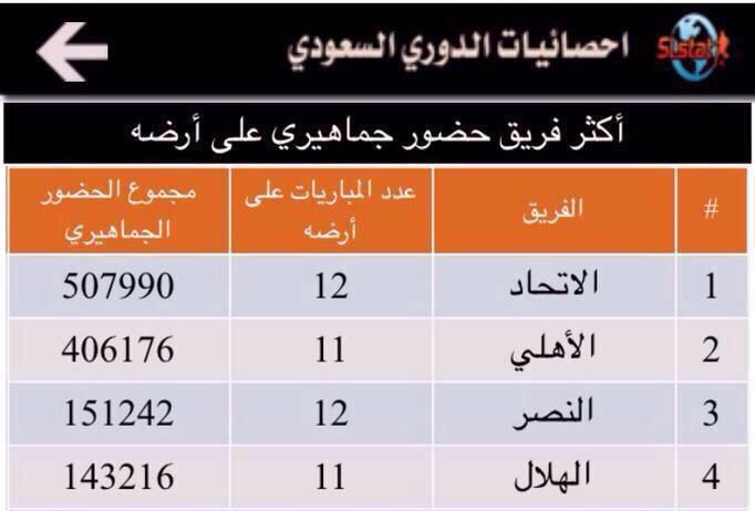 عدد الشعب السعودي