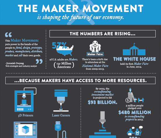 Best infographics maker