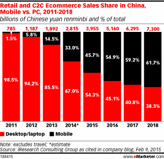 In China, mobile nears 50% share of retail and C2C ecommerce sales http://t.co/L6UMz1jP2Q http://t.co/ofYojeZZ6Q