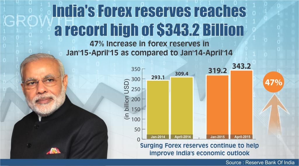 Indian forex reserves today