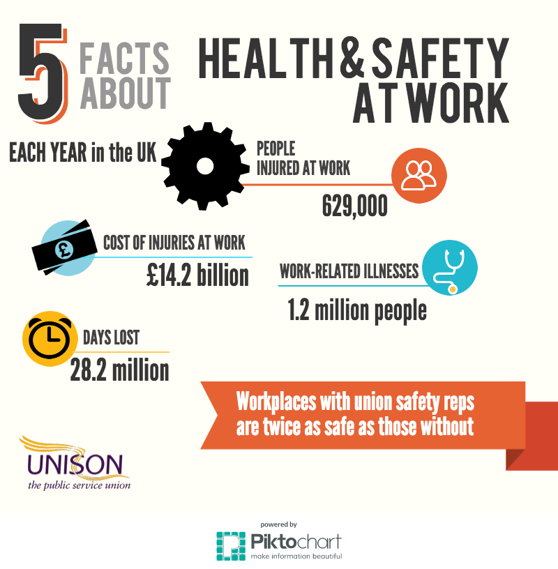 Unison The Union On Twitter Quot 5 Facts About Health And