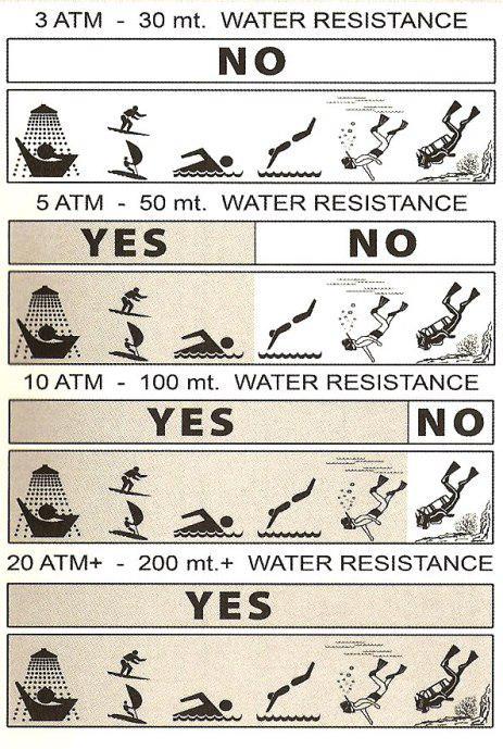 Рядом что означает водоустойчивость ручныз часов 10 бар