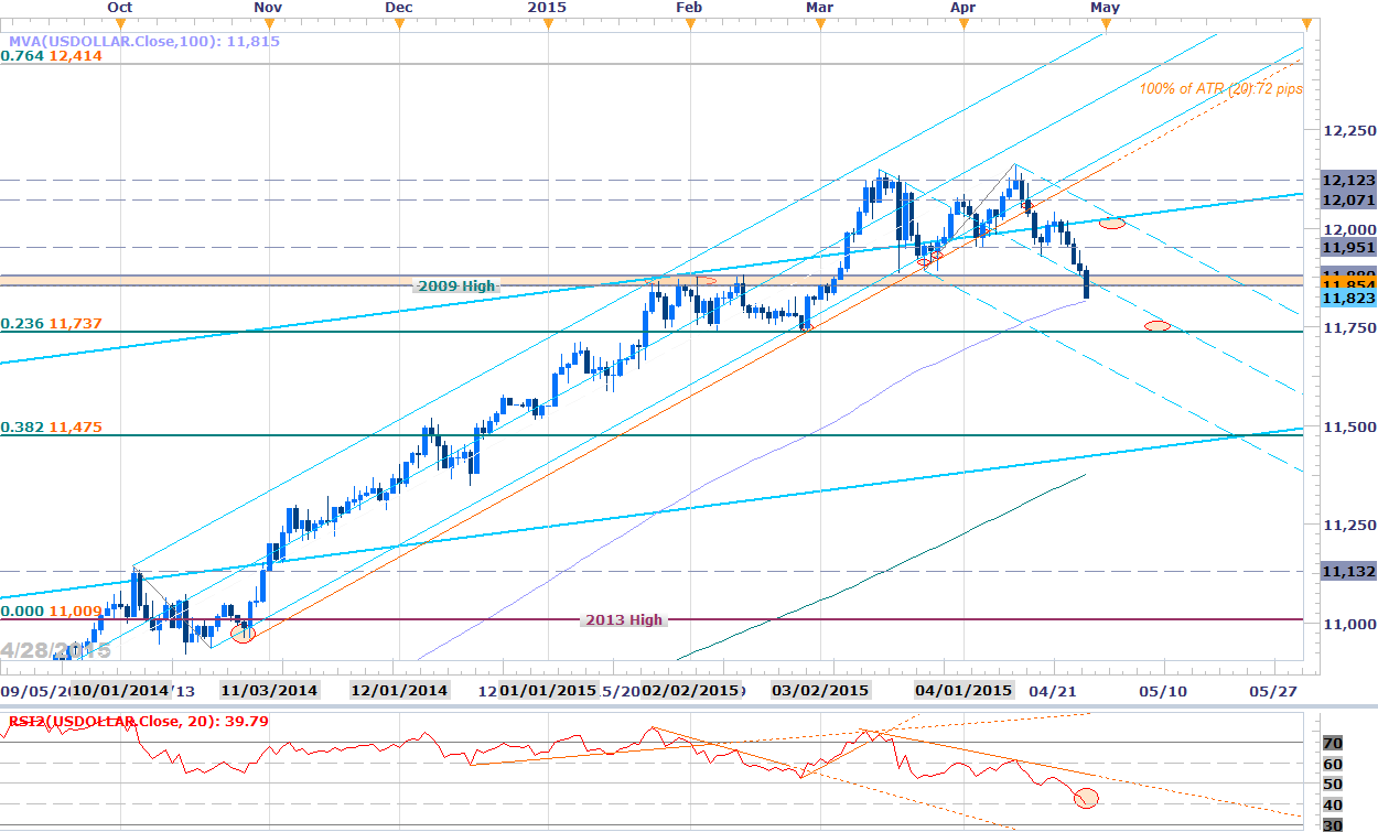 Fxcm forex charts