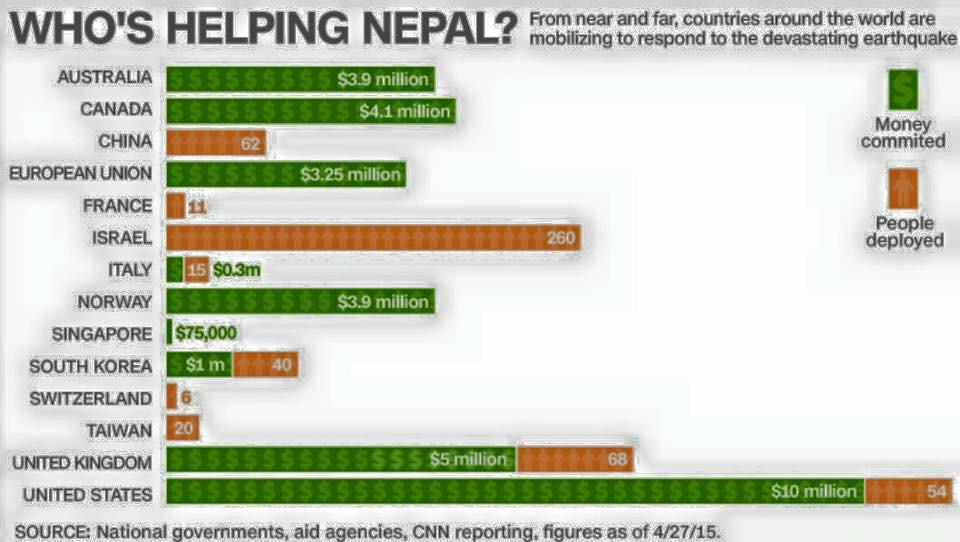 Which countries are helping Nepal?? http://t.co/mDu17t9t3D