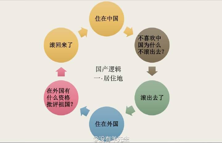 新浪微博上看到的特色逻辑汇总 http://t.co/FiwTPwSvby