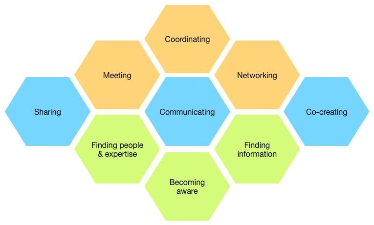 Digital Collaboration Canvas: 9 core capabilities for knowledge work http://t.co/StJ2KUbe27 by @oscarberg http://t.co/yUbnyMAJnY