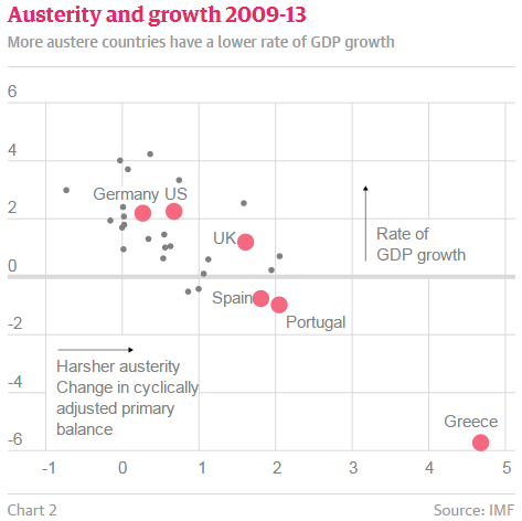 Krugman: The Austerity Delusion:The case for cuts was a lie.Why does Britain still believe it? http://t.co/hir46VMBPb http://t.co/qyEj8pHW4V
