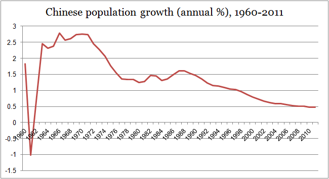 Is One Enough On Twitter This Graph Shows A Drastic Decline In China S Population Since The One Child Policy Took Effect Shocking P Http T Co Fswgmhmi2c