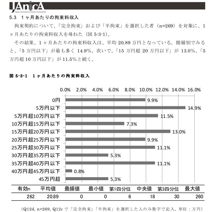 これは... > 日本アニメーター・演出協会『アニメーション制作者実態調査 報告書2015』 http://t.co/57hN66Hrp9 http://t.co/kiae9B7Cis