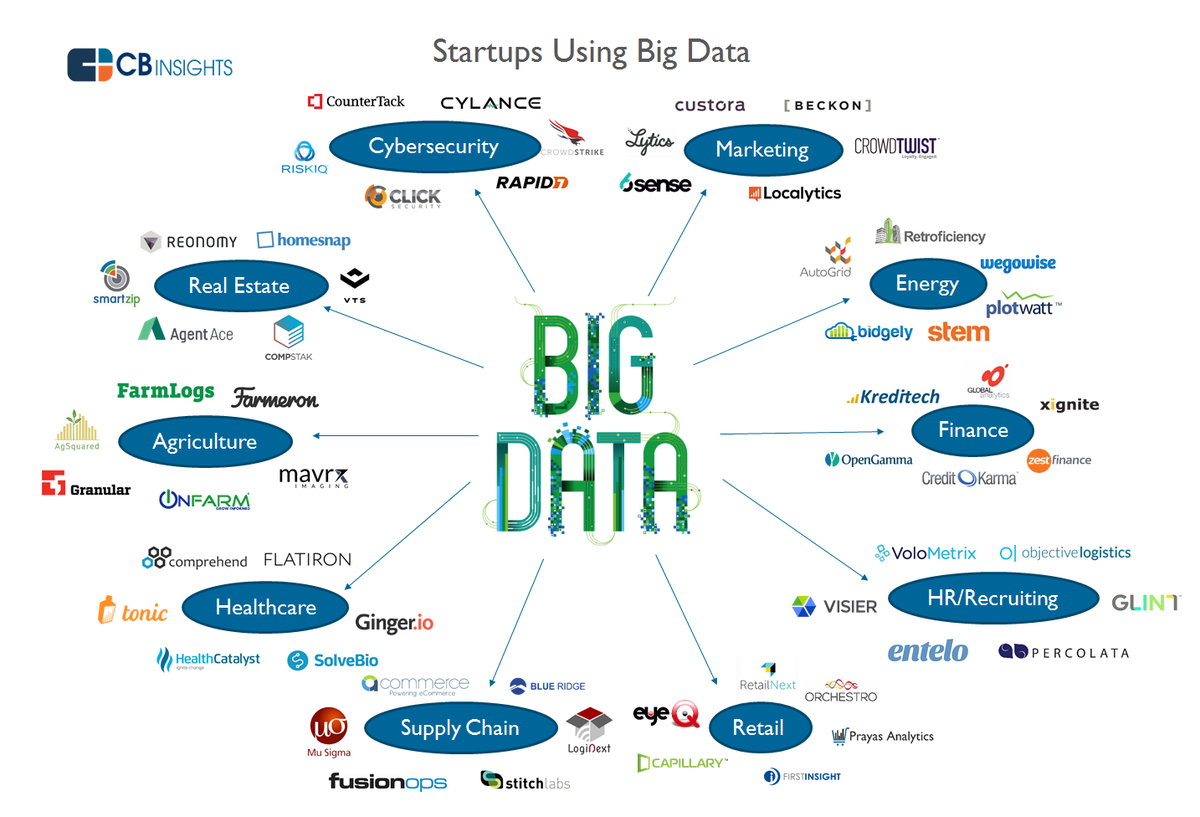 Attack of the Big Data startups