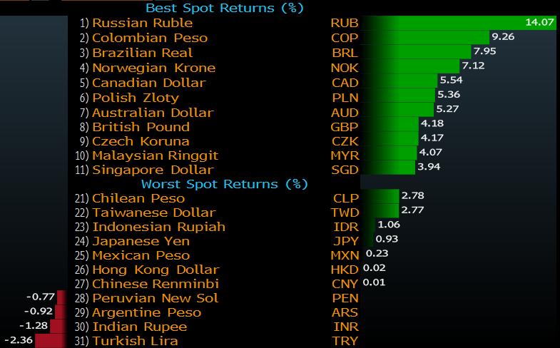 dollar vs zloty