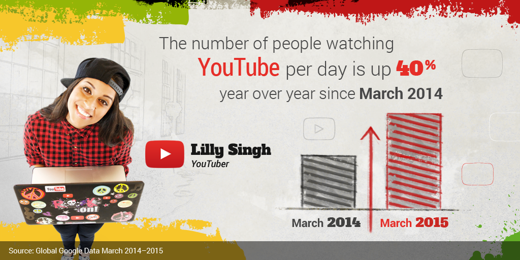 People are watching more @YouTube than ever, all thanks to great creators like @IISuperwomanII. #Brandcast #NewFronts http://t.co/Mqq18SeuL4