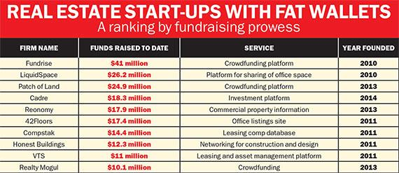 The real estate tech start-ups raising the most cash - http://t.co/BKuY9uIpxj #CRE http://t.co/BMrNvk2uDM