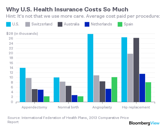 cost of health insurance in spain