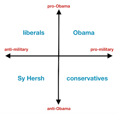 This chart explains why Sy Hersh is all alone in his stance on Osama bin Laden's killing. http://t.co/2fC40mZdJD http://t.co/jOKlcKn40b