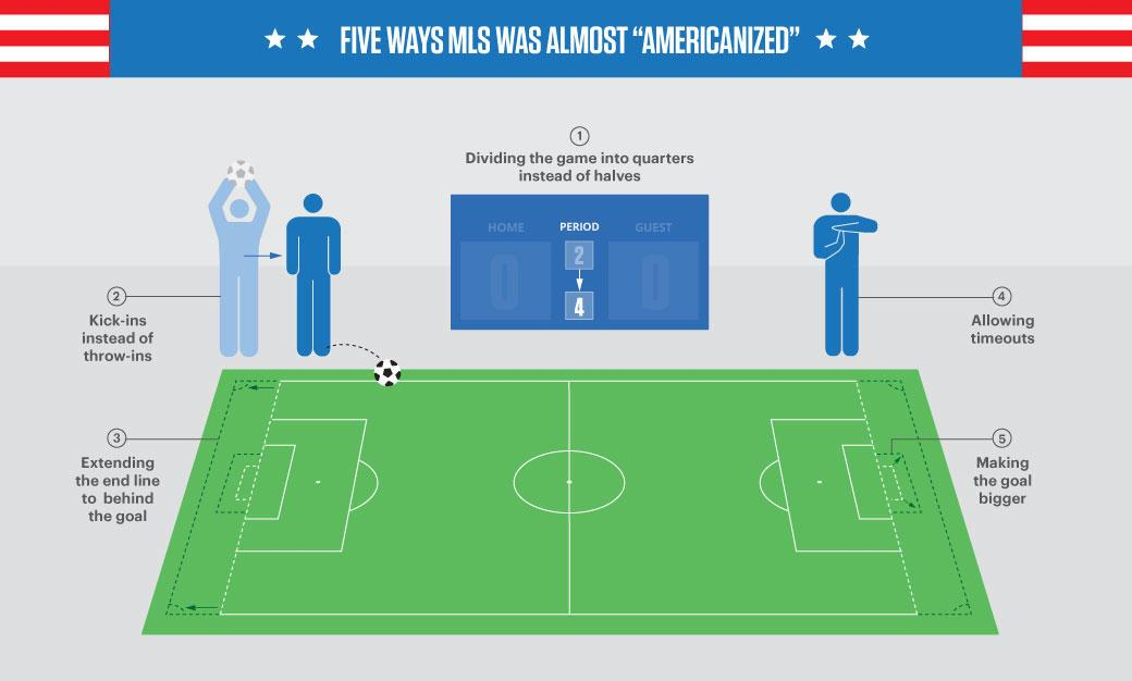 """We have come a long way in 20 seasons ...  """"An Oral History of @MLS'  First Season""""  http://t.co/J3Bx7mfMMo http://t.co/pGttop7Bx6"""