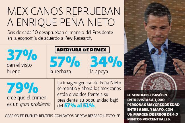 En el @PRI_Nacional son #PRImerosEnLasEncuestas pero en desaprobación ¿A poco no? http://t.co/eFxThUjZT2