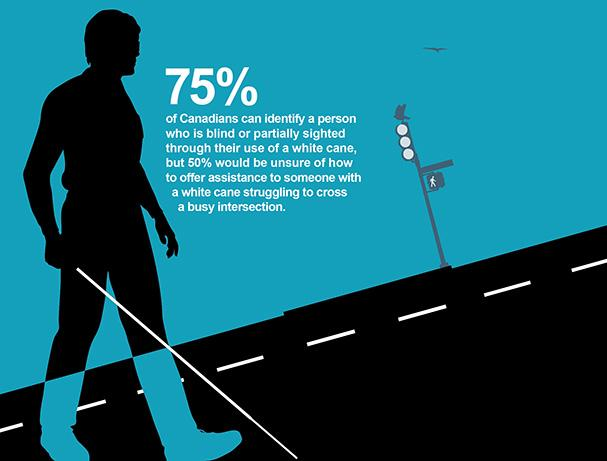 How would you offer help to someone with vision loss at a busy crossing? http://t.co/GcnNKsE7PB #VisionHealthMonth http://t.co/O07kF7PdiM