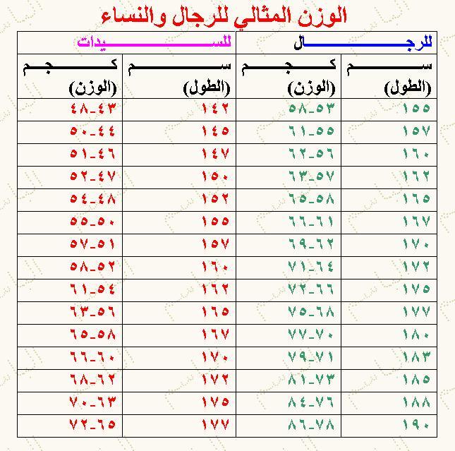 دراجتي السعودية Auf Twitter جدول يوضح الوزن المثالي و كتلة الجسم حسب الطول بالنسبة للرجال والنساء دراجتي Http T Co Rlbe4vyn10