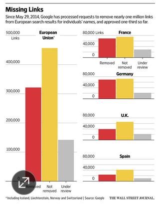 Loeschstatistik bei Google