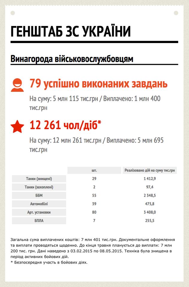Украинские воины уничтожили 212 единиц вражеской техники. 27 человек уже получили вознаграждение, - Минобороны - Цензор.НЕТ 8877