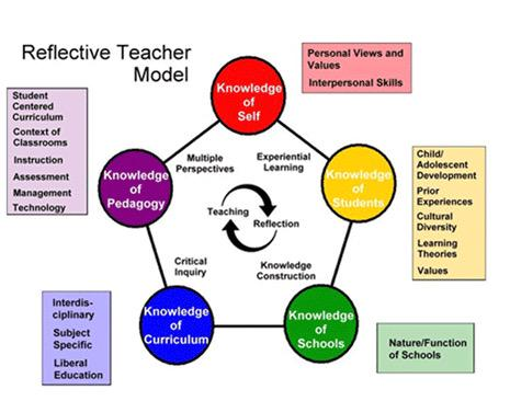"#satchatoc ""@Primary_Ed: Reflective Teacher #edchat http://t.co/lRTiBmQv6z http://t.co/SDASlAUtvm"