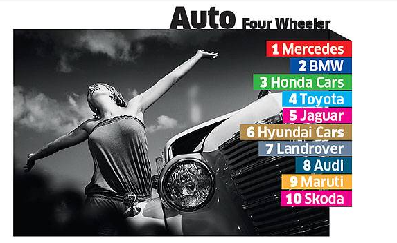 Honda Has Ranked Amongst The Top 3 Most Exciting Auto Brands Of 2015