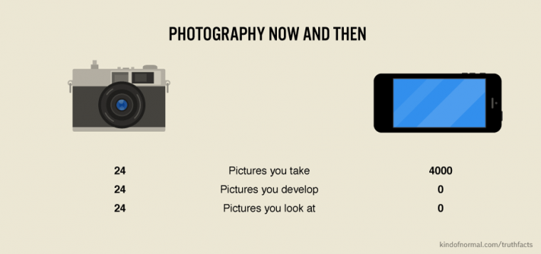 Photography, now and then: http://t.co/0aWMXlMY4w
