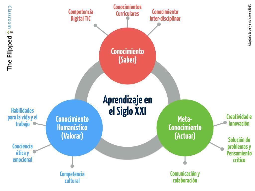 ¿En clase transmitir solo conocimientos? Así es (¡o debería ser!) el aprendizaje en el Siglo  XXI http://t.co/8inyifBl0t