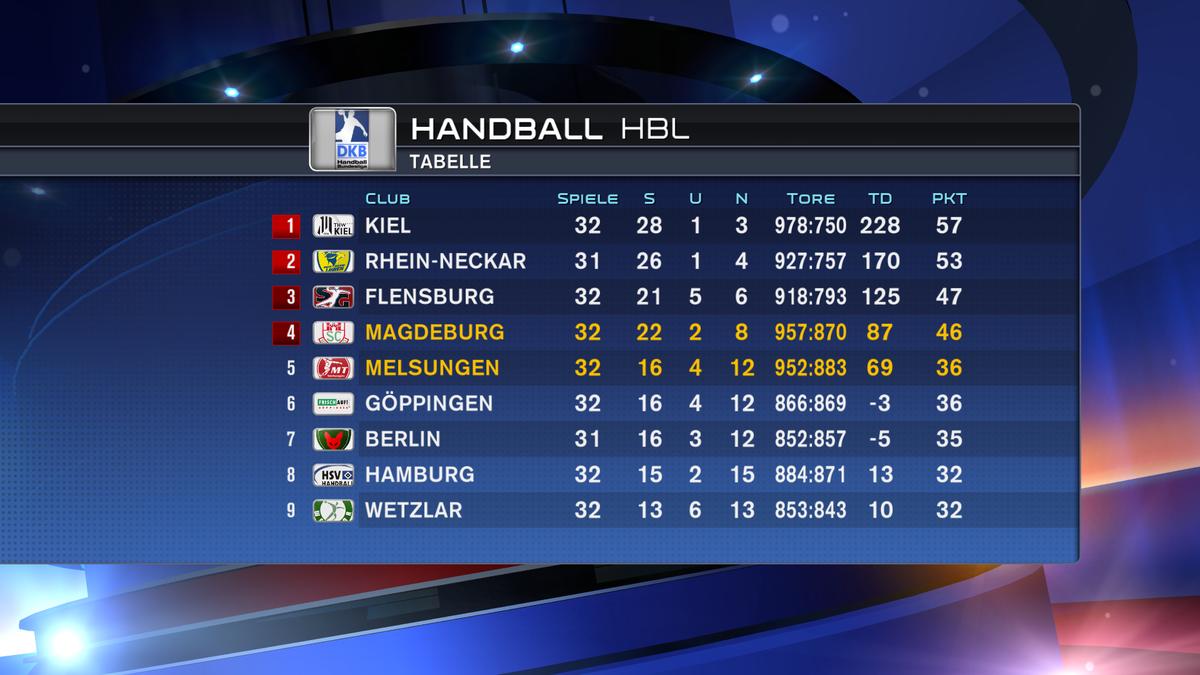 Bundesligatebelle