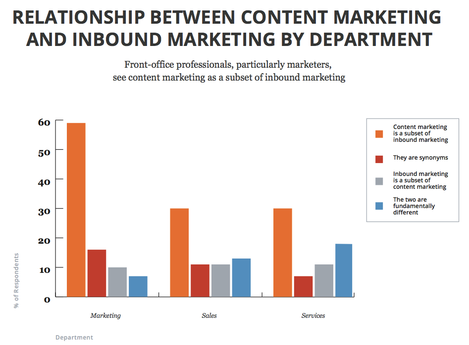 The Difference Between Content Marketing and Inbound Marketing (and Why It Matters) http://t.co/krblJzuv3f http://t.co/P9AWG7fvpF
