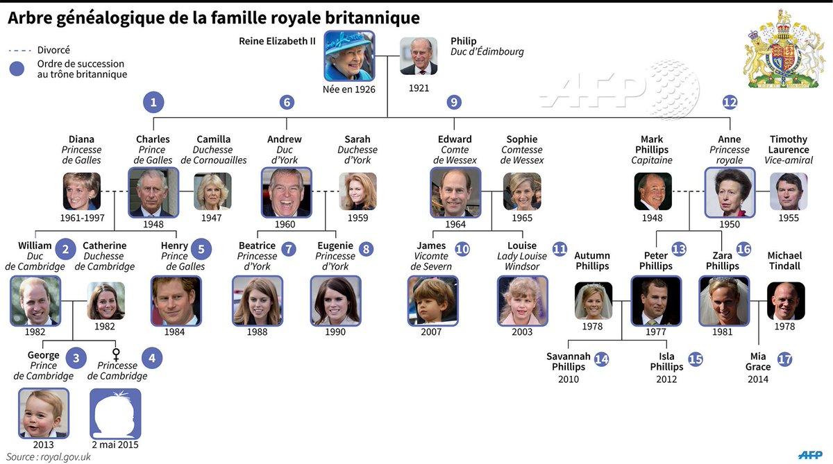 Royalbaby L Arbre Genealogique De La Famille Royale Britannique Afp