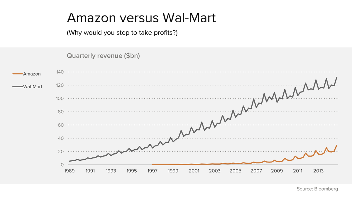 amazon vs wal mart Walmart and amazon are two of the largest and most notable retail entities in the world both have a common goal: to convince consumers that they can provide all of their consumption needs at the lowest costs.
