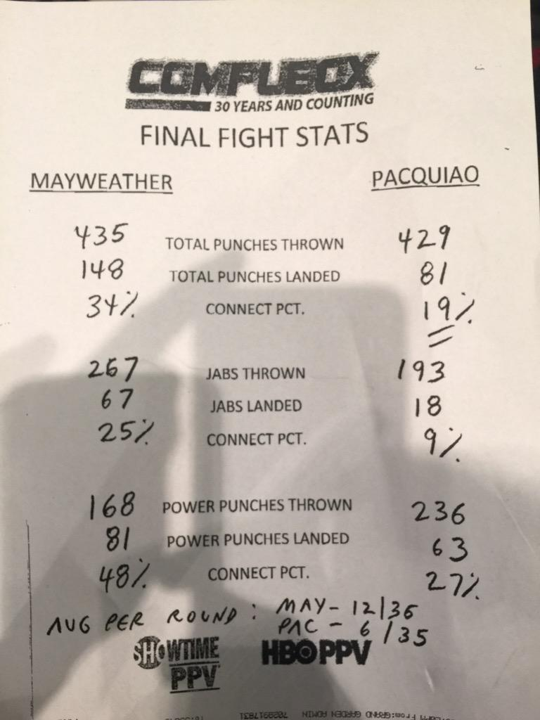 Alright. Got the final punch stats. Not that they mean everything but they do tell a story. http://t.co/6n4hAPbNsQ